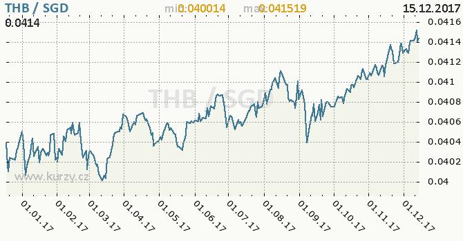 Graf singapurský dolar a thajský baht