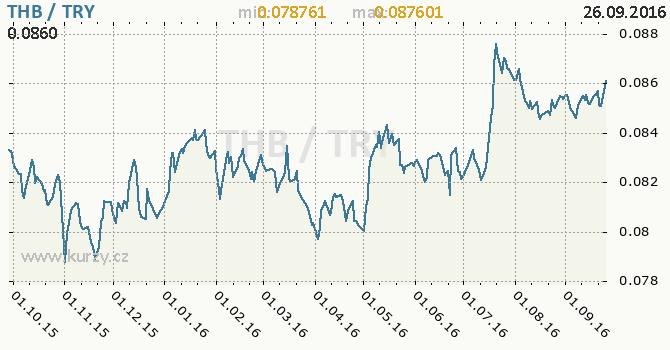 Graf tureck� lira a thajsk� baht