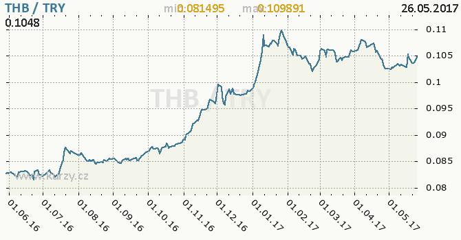Graf turecká lira a thajský baht