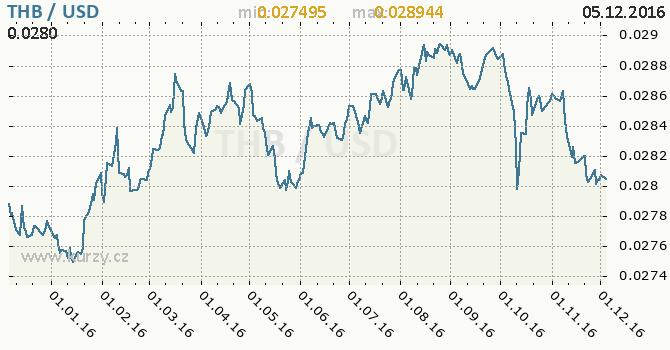 Graf americký dolar a thajský baht