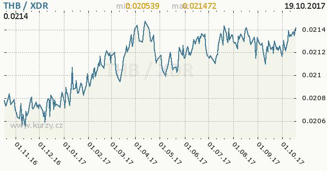 Graf MMF a thajský baht