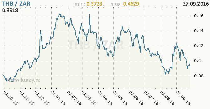 Graf jihoafrick� rand a thajsk� baht