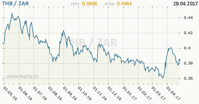 Graf jihoafrický rand a thajský baht