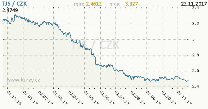 Graf česká koruna a tádžikistánský somoni