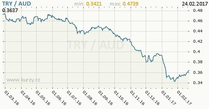 Graf australský dolar a turecká lira
