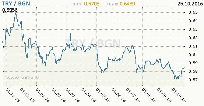 Graf bulharsk� lev a tureck� lira