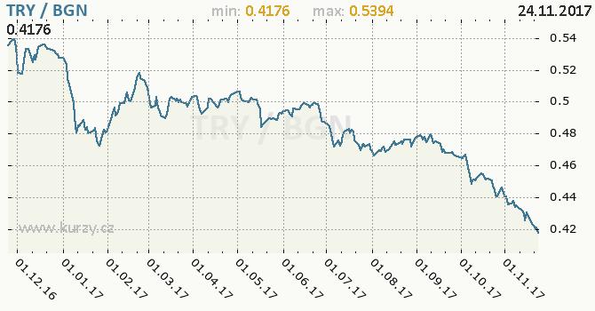 Graf bulharský lev a turecká lira