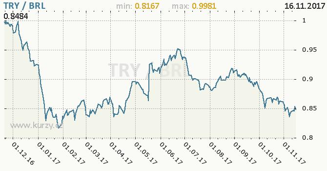 Graf brazilský real a turecká lira