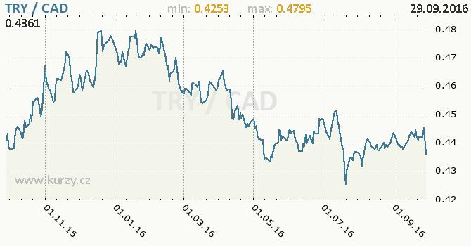 Graf kanadsk� dolar a tureck� lira
