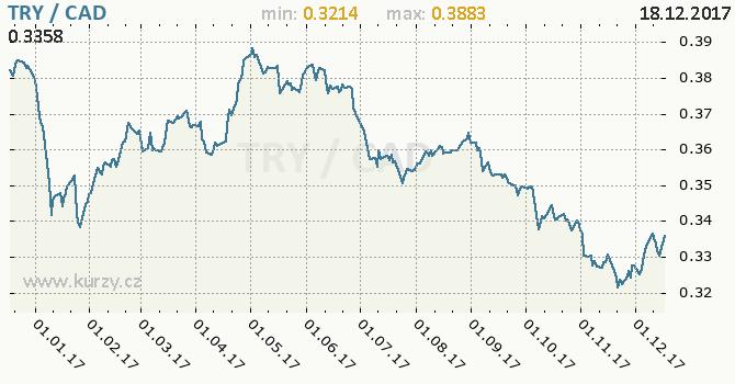 Graf kanadský dolar a turecká lira