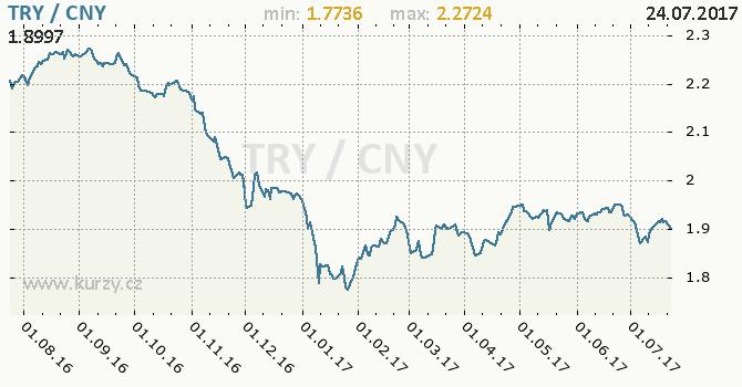 Graf čínský juan a turecká lira
