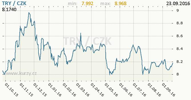 Graf �esk� koruna a tureck� lira