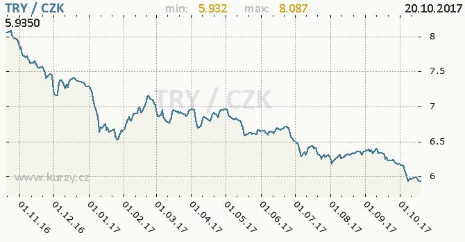 Graf česká koruna a turecká lira