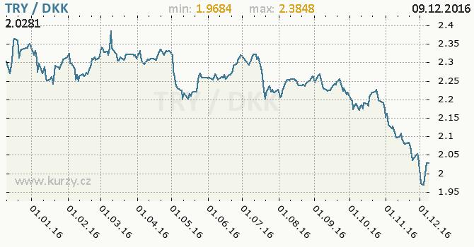 Graf dánská koruna a turecká lira