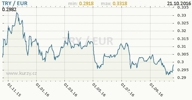 Graf euro a tureck� lira