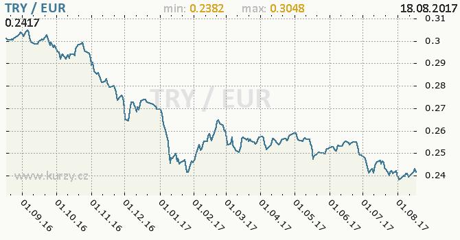 Graf euro a turecká lira
