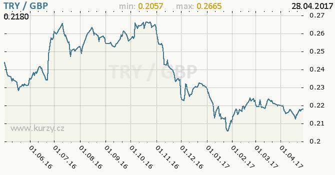 Graf britská libra a turecká lira