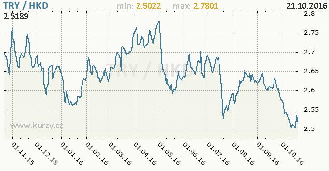 Graf hongkongsk� dolar a tureck� lira