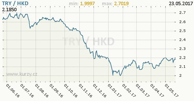 Graf hongkongský dolar a turecká lira