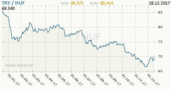 Graf maďarský forint a turecká lira