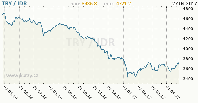 Graf indonéská rupie a turecká lira