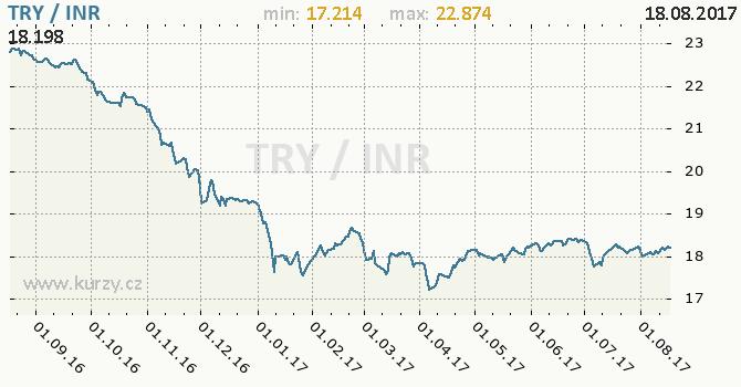 Graf indická rupie a turecká lira
