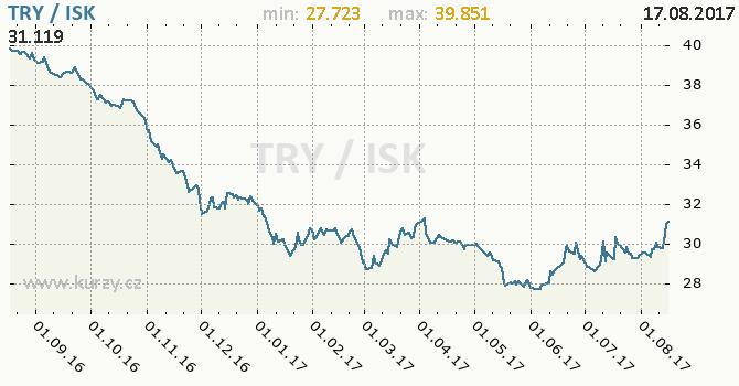Graf islandská koruna a turecká lira