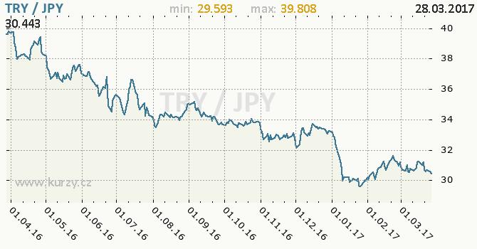 Graf japonský jen a turecká lira