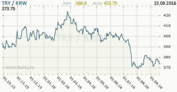 Graf jihokorejsk� won a tureck� lira