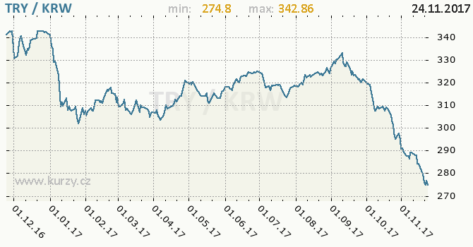 Graf jihokorejský won a turecká lira