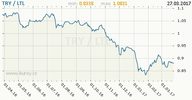 Graf litevský litas a turecká lira