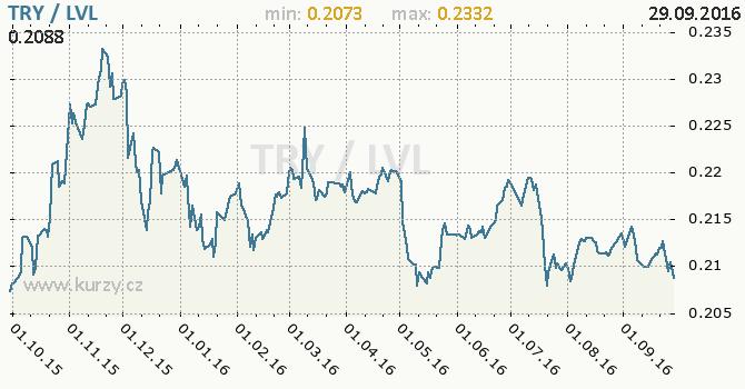 Graf loty�sk� lat a tureck� lira