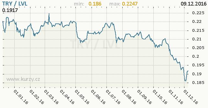 Graf lotyšský lat a turecká lira