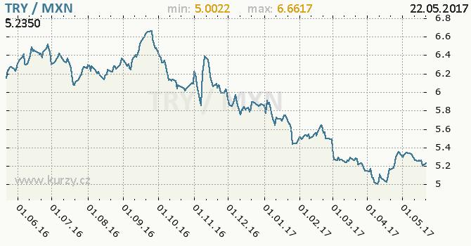 Graf mexické peso a turecká lira