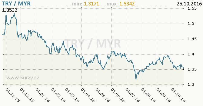 Graf malajsijsk� ringgit a tureck� lira