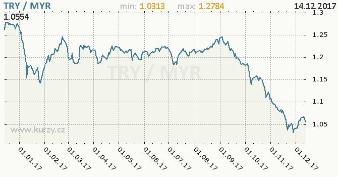 Graf malajsijský ringgit a turecká lira