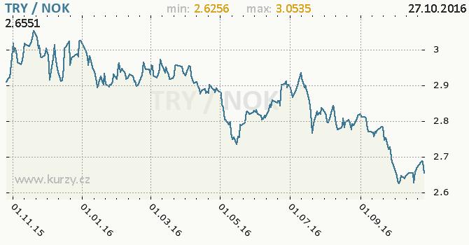 Graf norsk� koruna a tureck� lira