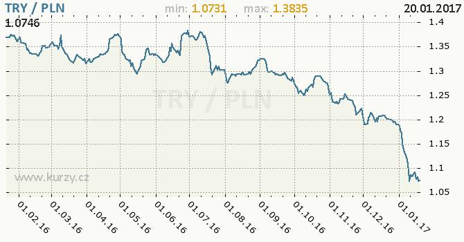 Graf polský zlotý a turecká lira