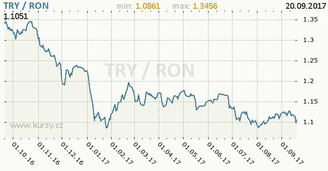 Graf rumunský nový lei a turecká lira