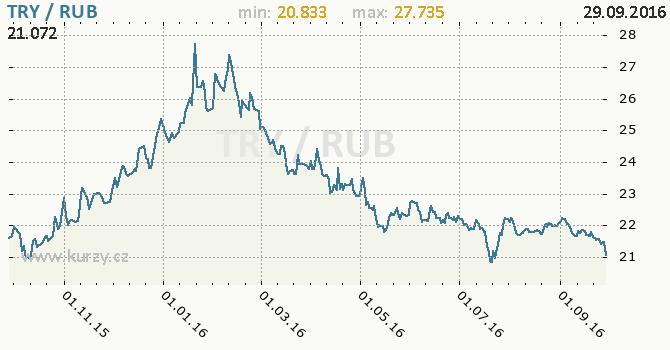 Graf rusk� rubl a tureck� lira