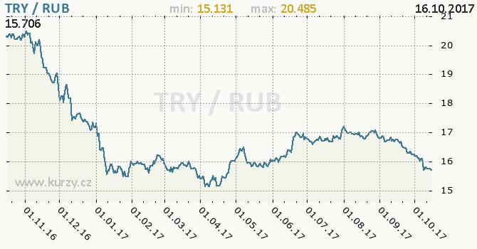 Graf ruský rubl a turecká lira
