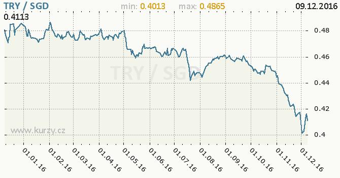 Graf singapurský dolar a turecká lira