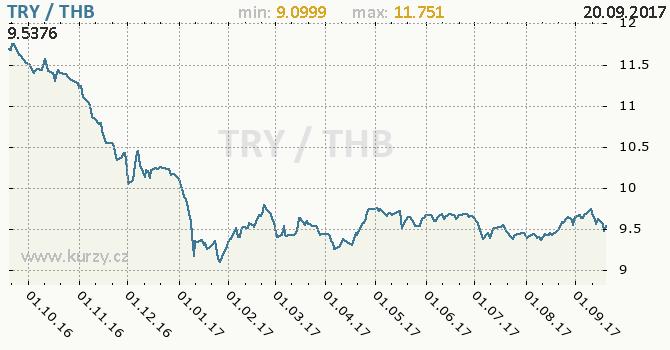 Graf thajský baht a turecká lira