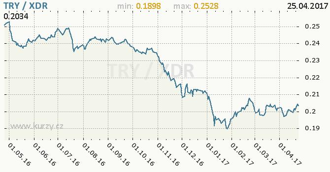 Graf MMF a turecká lira
