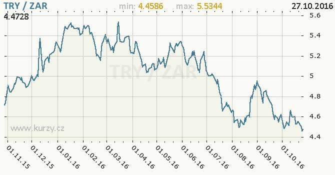 Graf jihoafrick� rand a tureck� lira
