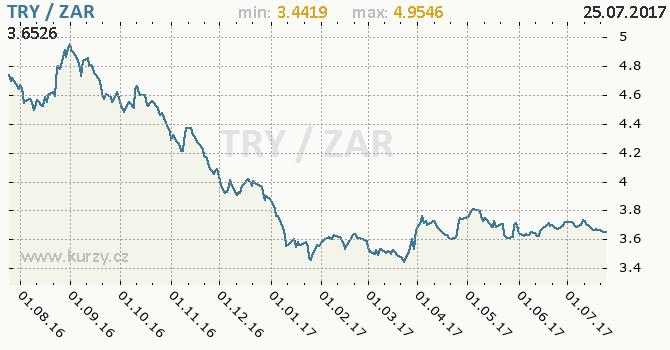 Graf jihoafrický rand a turecká lira