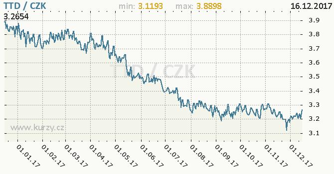 Graf česká koruna a trinidadsko-tobagský dolar