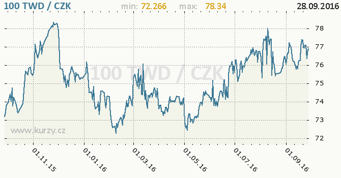 Graf �esk� koruna a taiwansk� dolar