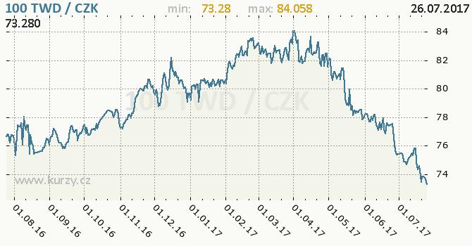 Graf česká koruna a taiwanský dolar