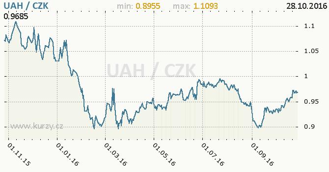 Graf �esk� koruna a ukrajinsk� h�ivna